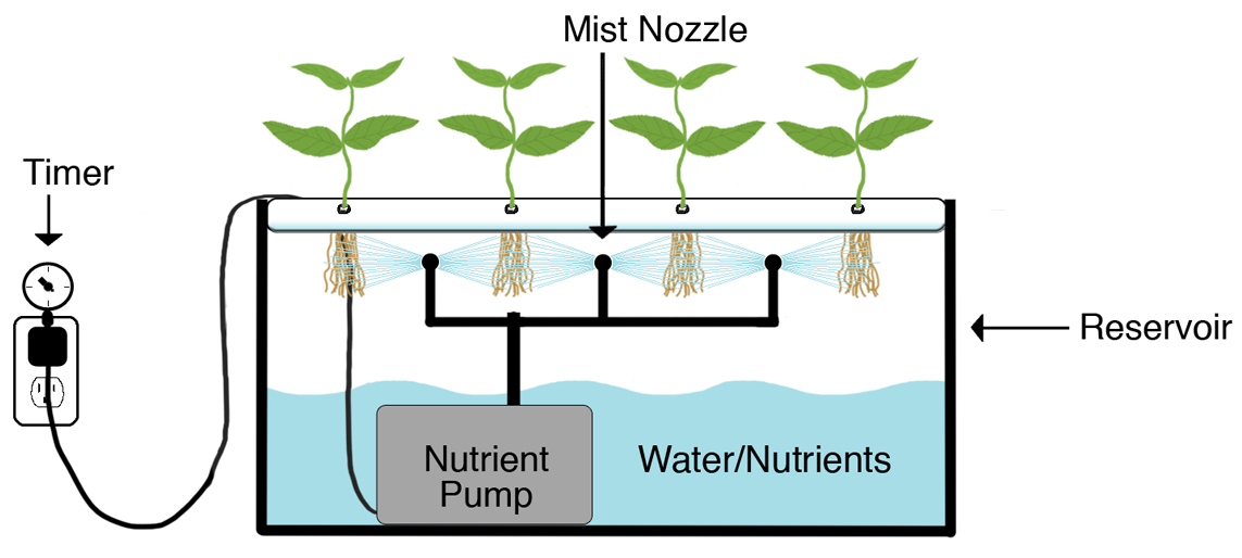 Aeroponic growing systems